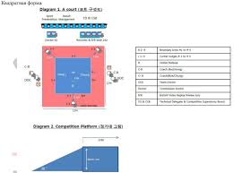 TKD court diagram